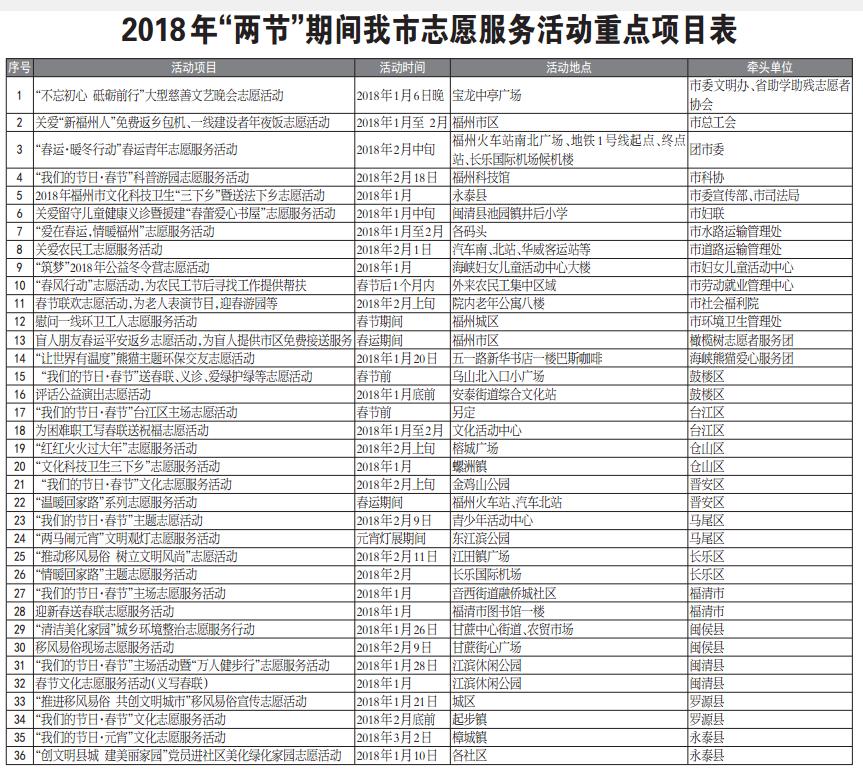 """""""两节""""期间福州将举办上千场志愿服务活动"""